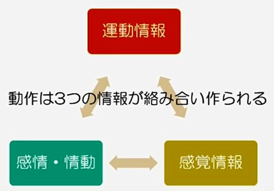 人間の動作は3つの情報が絡み合うことで作られています