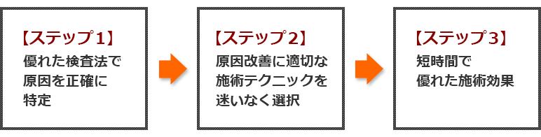 宮沢先生の施術フロー